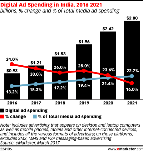digital- marketing- spend-report